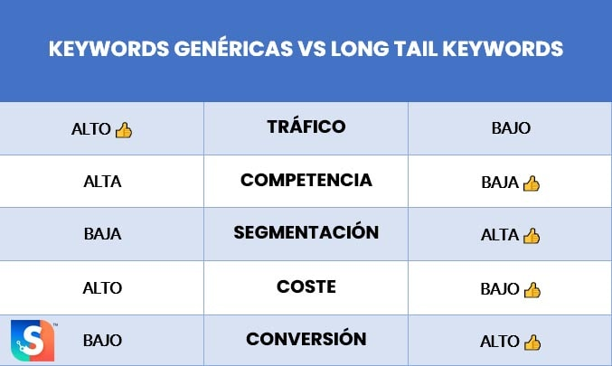 keywords genericas vs long tail keywords