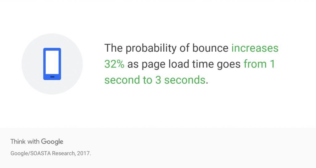 seo para ecommerce velocidad web